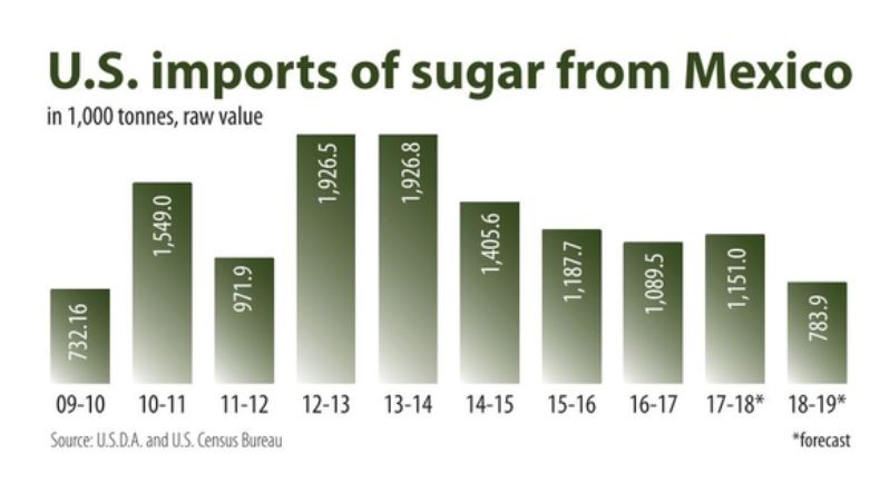 U.S. imports of sugar from Mexico chart