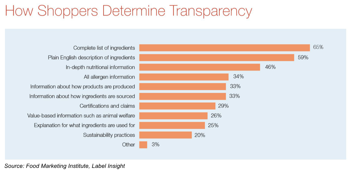 How shoppers determine transparency chart