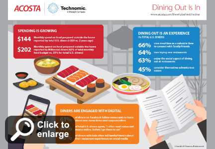 Infographic: Dining out is in