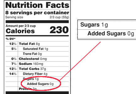 Nutrition label with Added Sugars highlighted