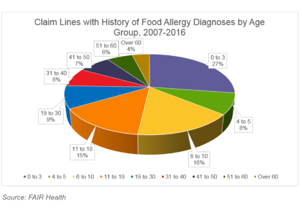 Allergy chart by age