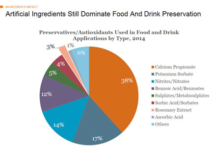 Pie chart - Artificial ingredients still dominate food and drink preservation