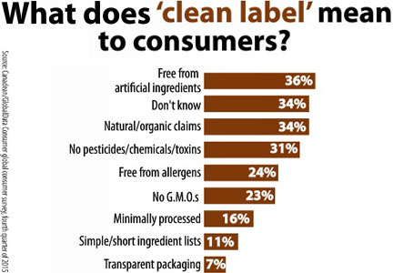 Chart: What does 'clean label' mean to consumers?