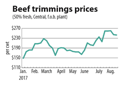 Beef trimmings prices chart