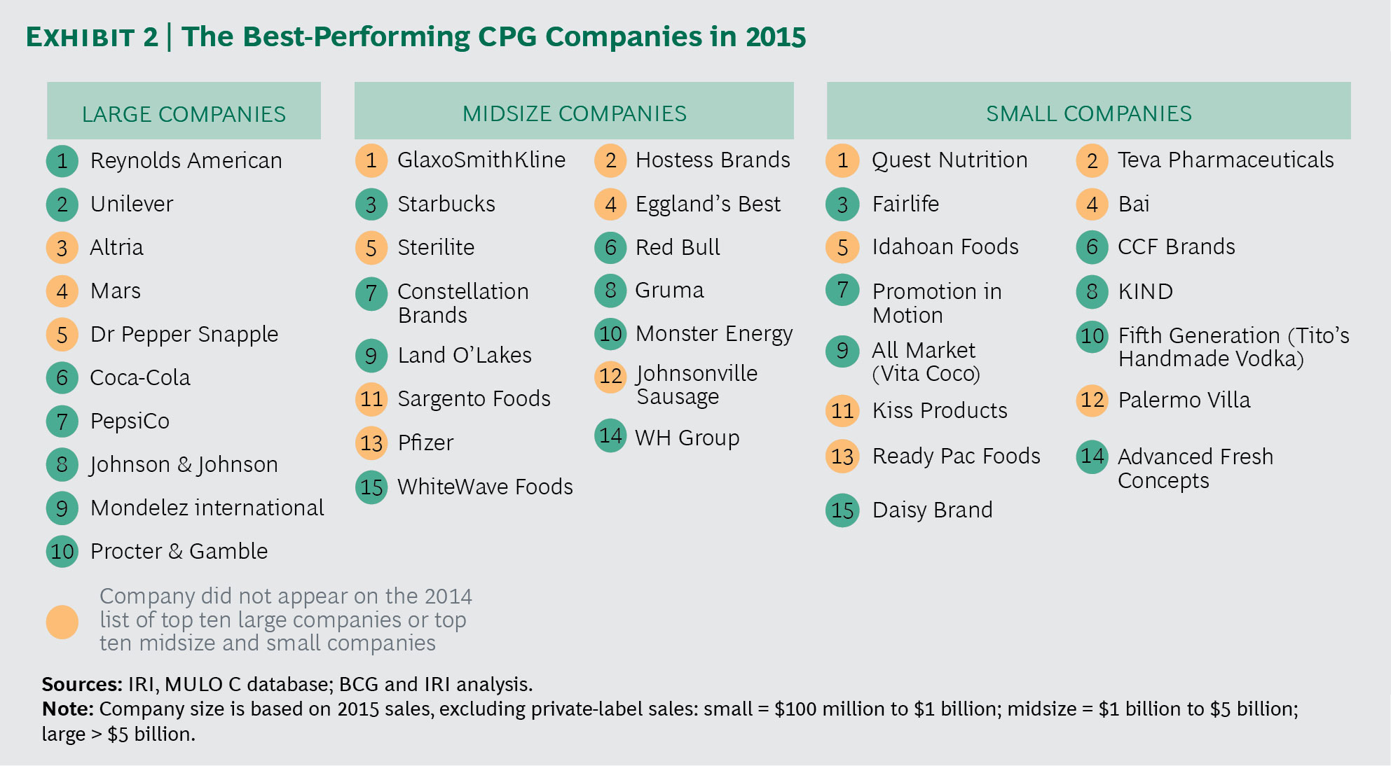 Small, mid-size C P G  companies gained share in 2015   Food