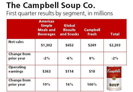 Chart displaying Campbell's first quarter results