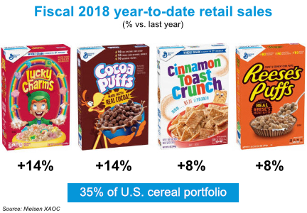 General Mills chart: fiscal 2018 year-to-date retail sales of cereals