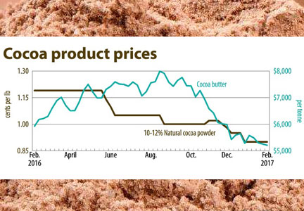 Cocoa product prices chart