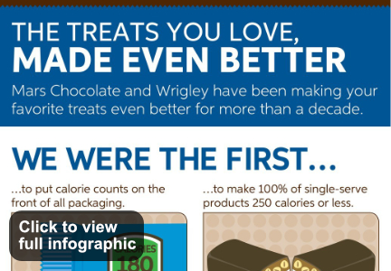 Confectionery infographic, Mars, Inc.