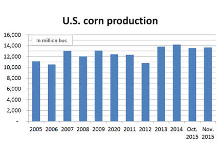 US Corn Production Chart