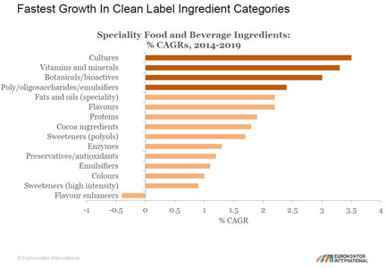 Chart - Fastest growth in clean label ingredient categories
