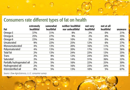 Chart showing how consumers rate different types of fat on health