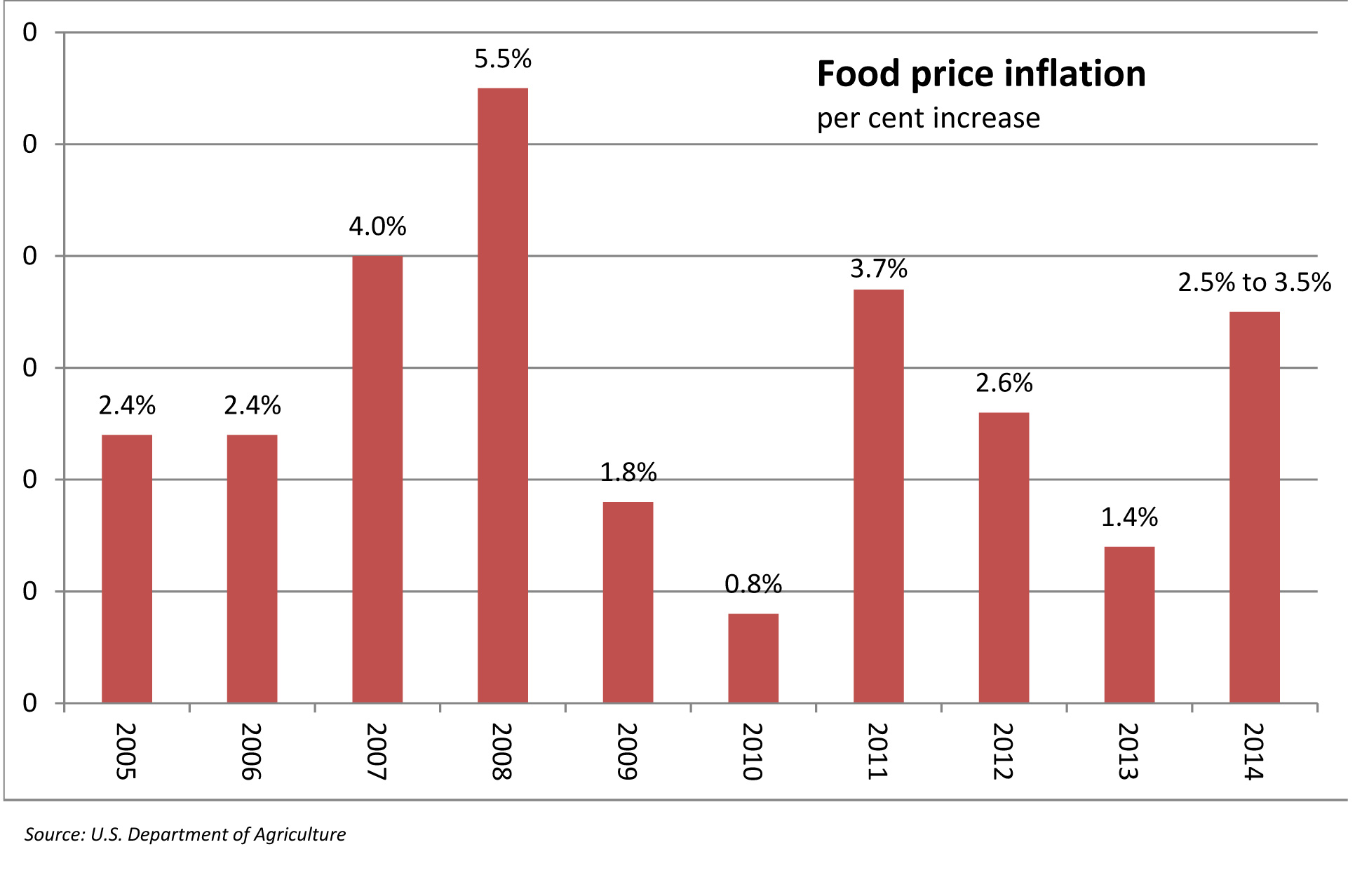 food price rise in india India's consumer price inflation rose more than expected to a five-month high in  august, fueled by strong gains in prices of food items,.
