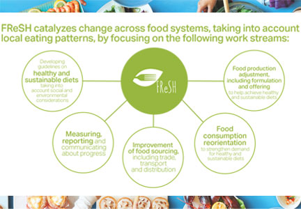 FReSH – the Food Reform for Sustainability and Health Program