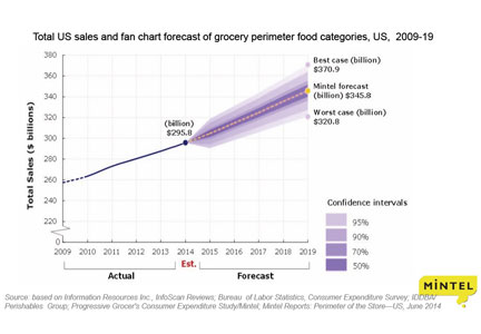Chart: Total U.S. sales and fan chart forecast of grocery perimeter food categories
