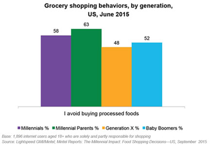 Chart: Grocery shopping behaviors, by generation