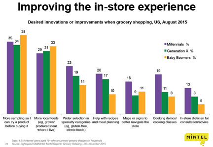 Chart: Improving the in-store experience