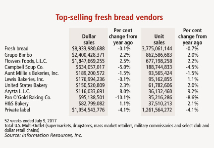 Top-selling fresh bread vendors chart