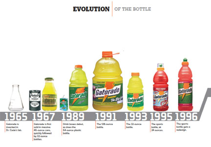 Evolution Of Gatorade Bottles