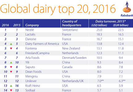 Global dairy top 20, 2016 Rabobank chart