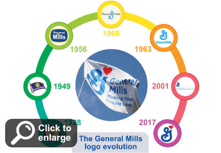 General Mills logo evolution