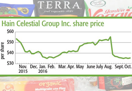 Hain Celestial share price graph