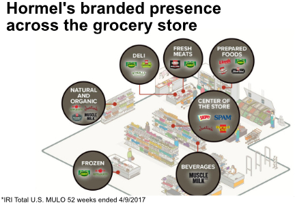 Hormel Foods branded presence across the grocery store