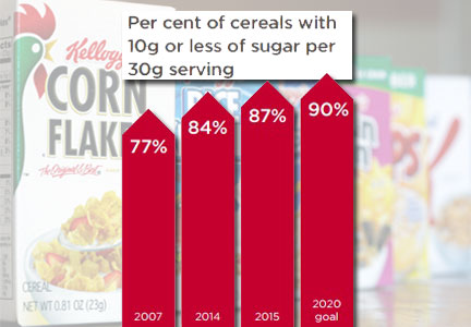 Kellogg sugar reduction chart
