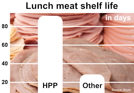 Lunch meat shelf life graph