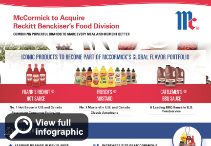 McCormick Reckitt Benckiser acquisition infographic