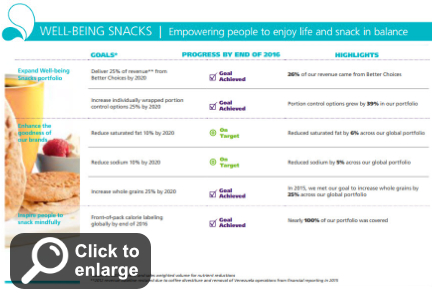 Mondelez well-being snacking chart