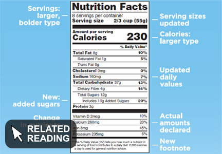 New Nutrition Facts Panel