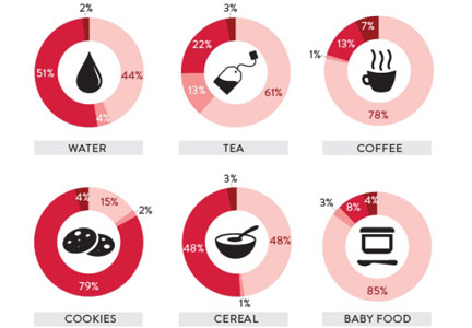 Nielsen sustainability chart