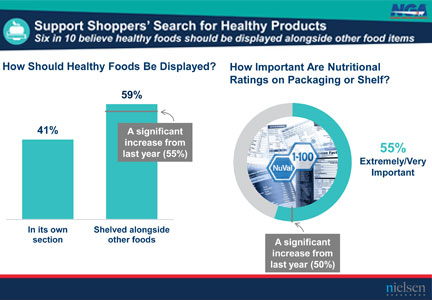 Nielsen chart: Support Shoppers' Search for Healthy Products