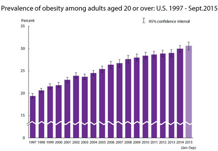 C D C Prevalence Of Obesity Among U S Adults At All Time High Food Business News February 26 2016 11 20