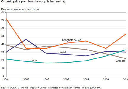 Organic price premiums for soup, spaghetti sauce, bread, granola