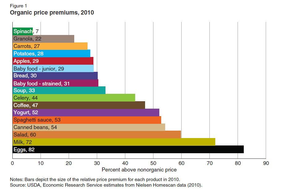 Dairy items register highest organic price premiums | Food