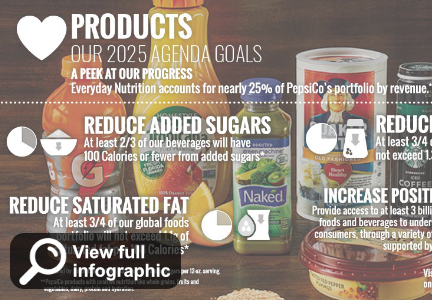 PepsiCo product nutrition goals