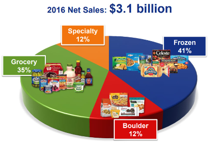 Pinnacle Foods portfolio share