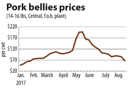 Pork bellies prices chart
