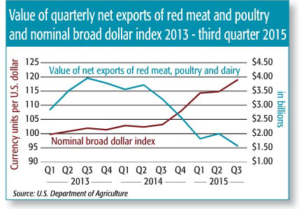 Chart depicting poultry exports
