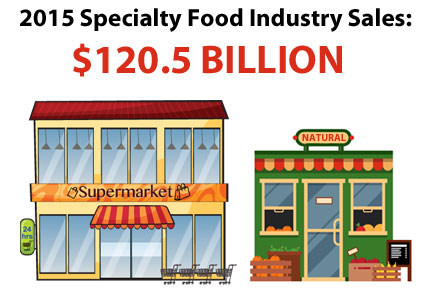 Specialty Food sales growth infographic