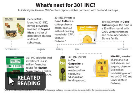 301 Inc investment timeline