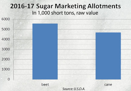 Sugar allotments chart
