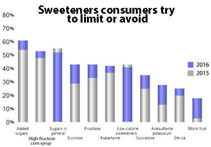 Chart of sweeteners consumers try to limit or avoid