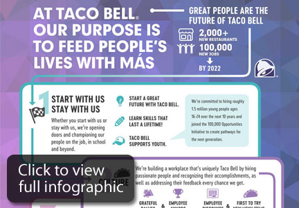 Taco Bell infographic
