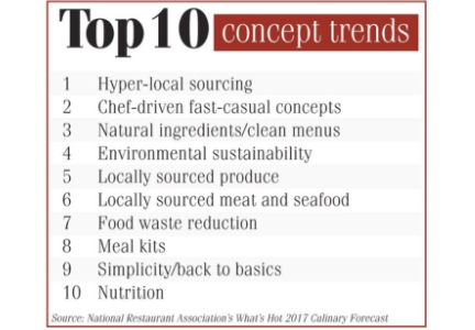 Top 10 concept trends chart