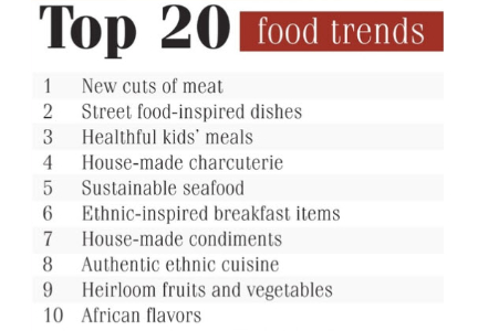 Top 20 food trends chart