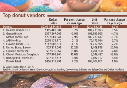 Top donut vendors chart