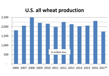 U.S. all wheat production chart